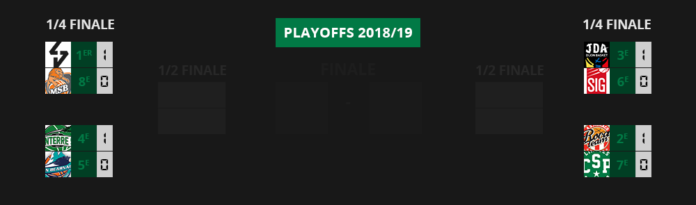 Playoffs 2019